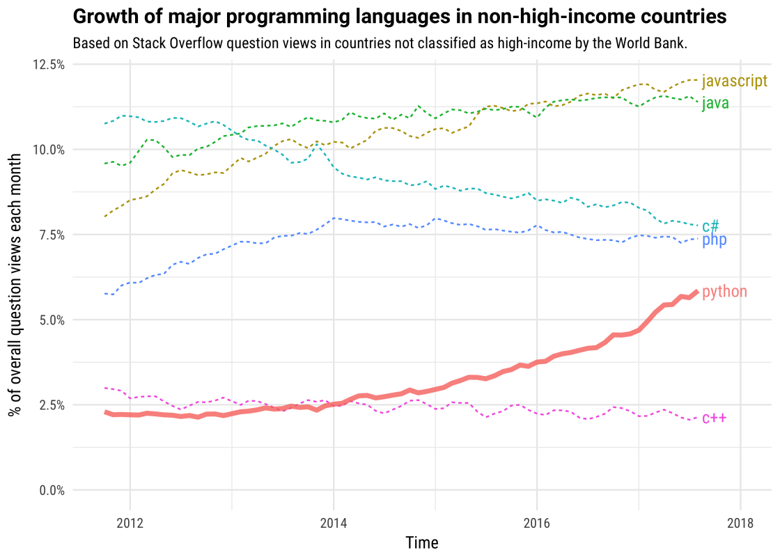 The Incredible Growth of Python