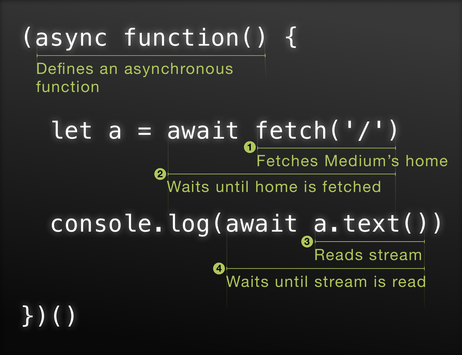 Async/Await—Simple Example in Four Lines of Code