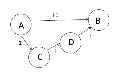 Minimum Cost Path Analysis (Python)